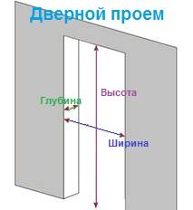 Замер дверей в домодедово